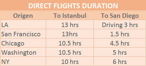 flight duration turkey vs tijuana