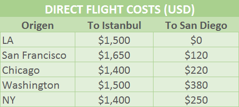 https://dhimexico.com/en/wp-content/uploads/2019/05/turkey-vs-tijuana-flight-costs.png