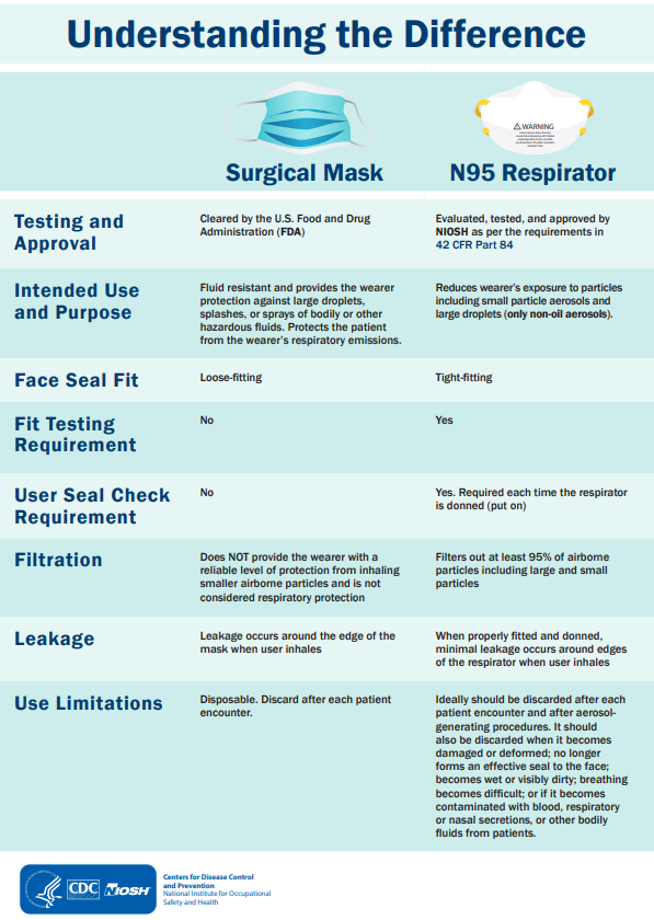 N95-respirator-surgical-mask-differences