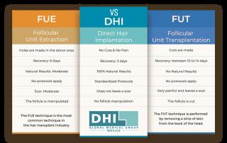 fue-vs-dhi-vs-fut