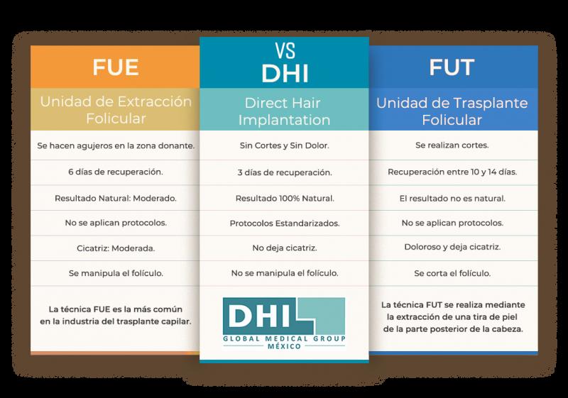 Tabla-DHI-vs-Español